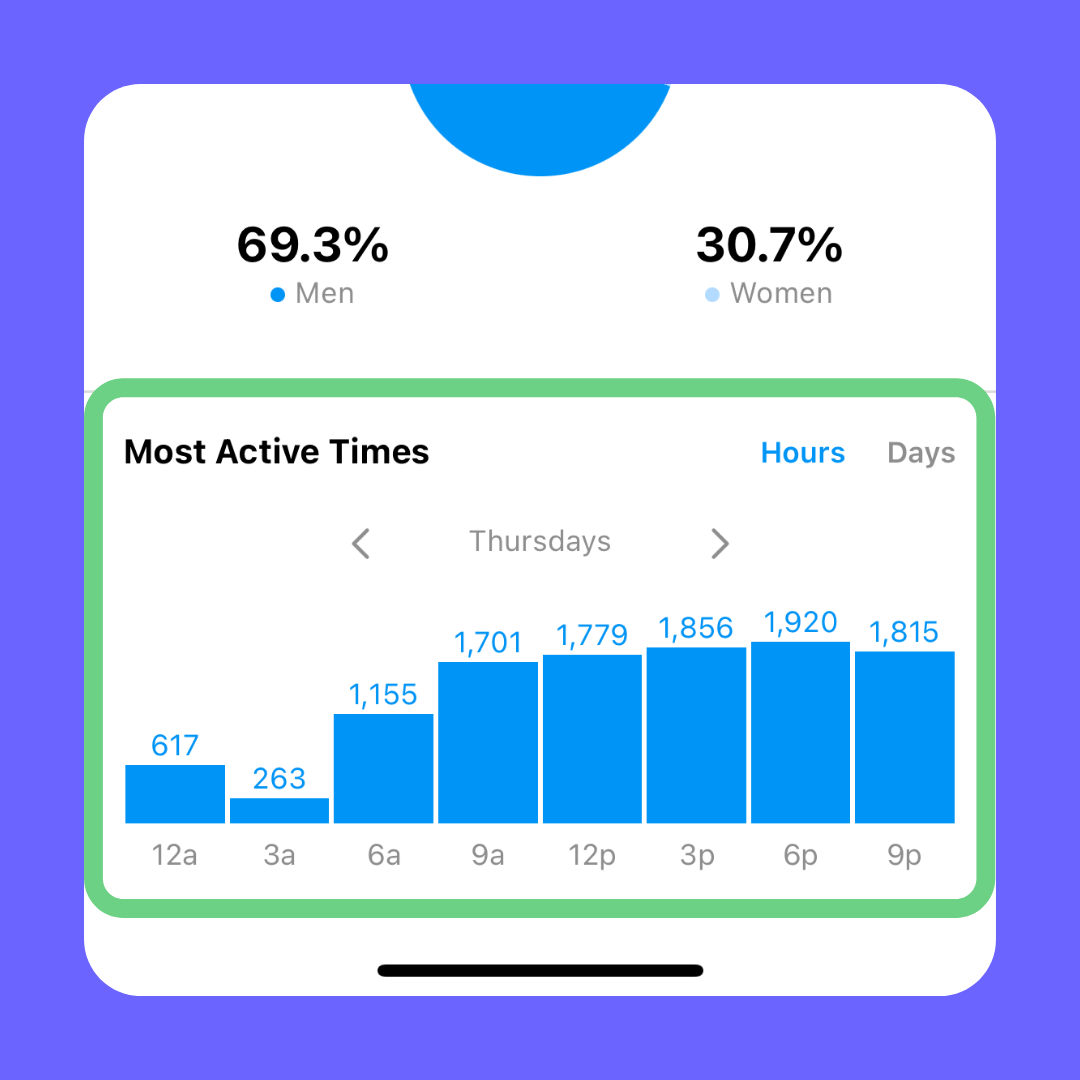 instagram insights audience when to post on Instagram